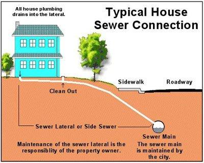 Sewer Camera Inspection Contra Costa County